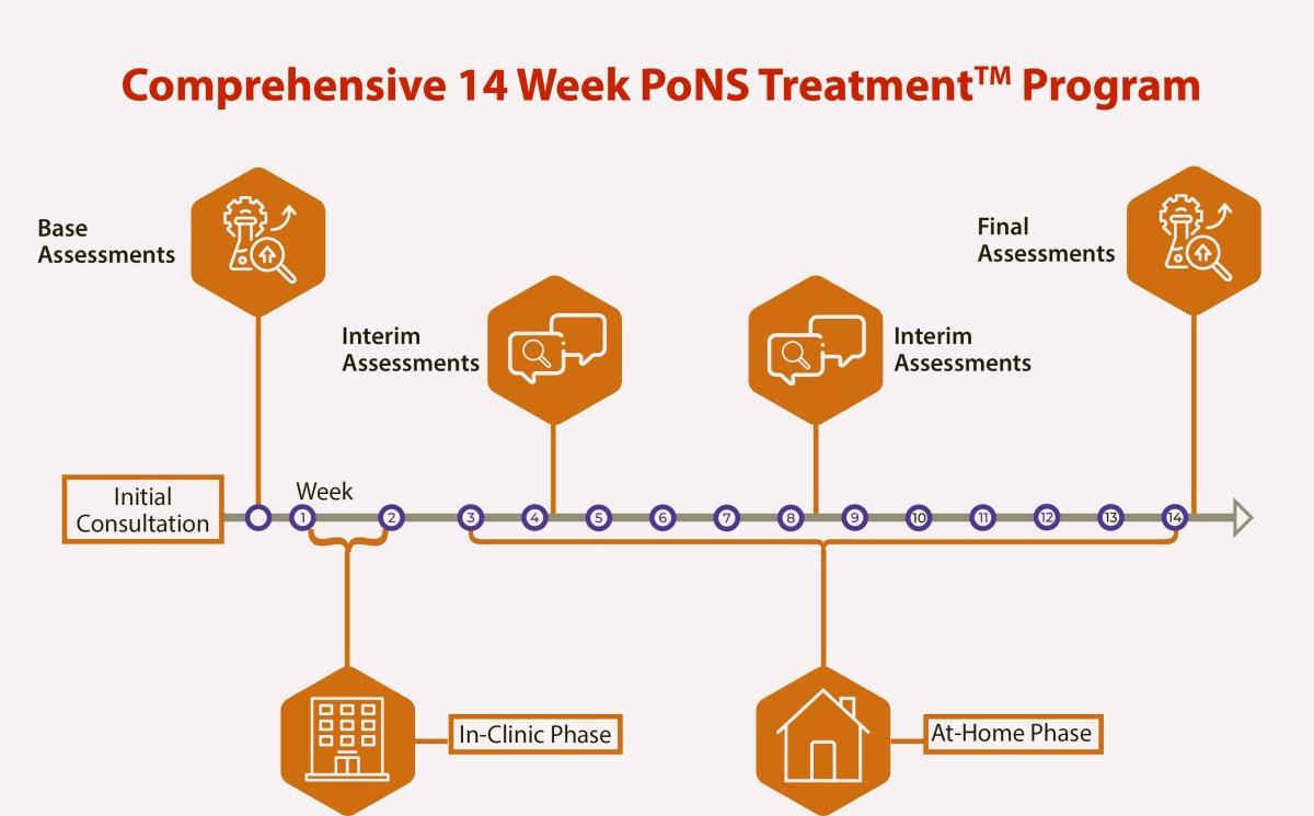 PoNS Treatment Schedule